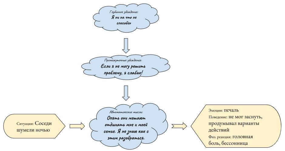 Схема когнитивной модели (пример)