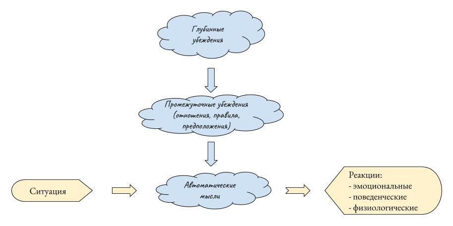 Схема когнитивной модели